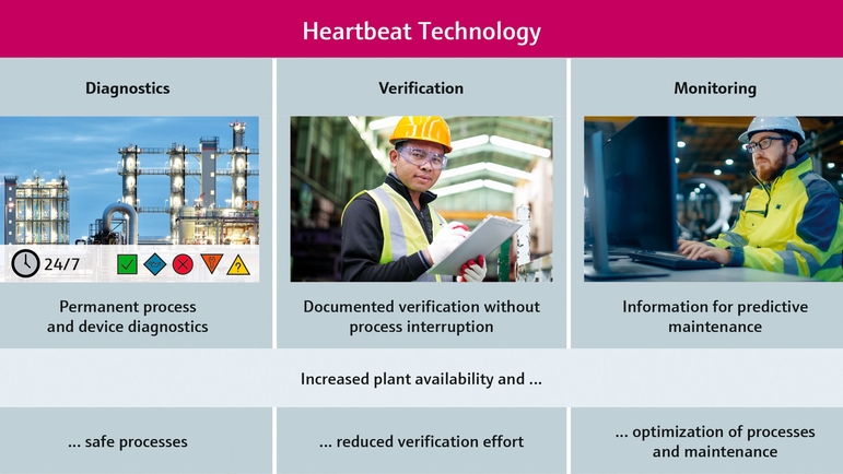 proof testing, safety instrumented system,  plant safety, plant availability, SIL, verification