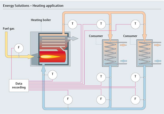 Smart scale energy solutions for heating systems - constant mionitoring cools down your energy costs